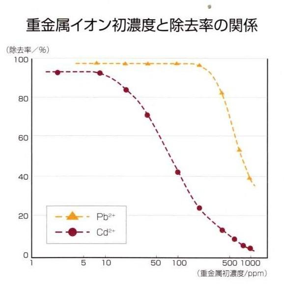 重金属イオン初濃度と除去率の関係