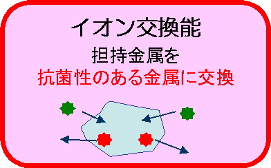 イオン交換能